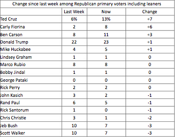 (Image Source: NBC News Online Survey: Public Opinion on Republican Debates. August 9, 2015)