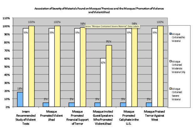 (Image Source: Sharia Adherence Mosque Survey: Correlations between Sharia Adherence and Violent Dogma in U.S. Mosques)