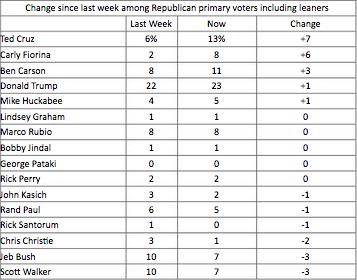 (Image Source: NBC News Online Survey: Public Opinion on Republican Debates. August 9, 2015)